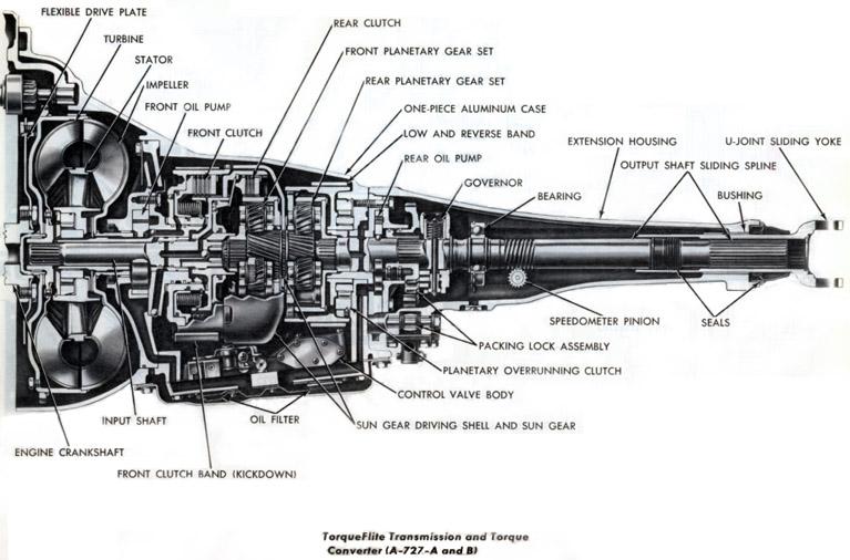 727-TorqueFlite